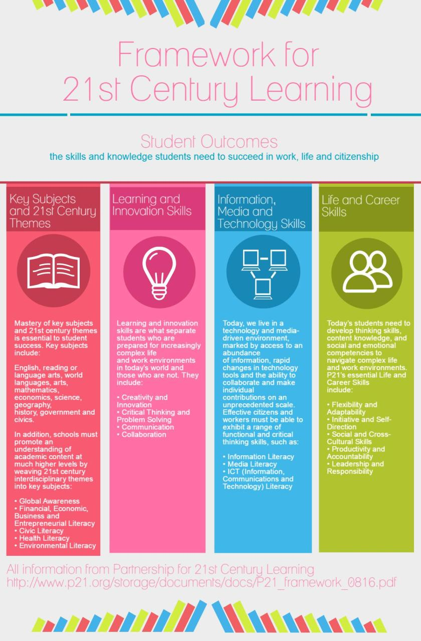 Framework for 21st Century Learning: Student Outcomes